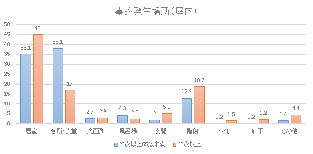 事故発生率(屋内) 棒グラフ