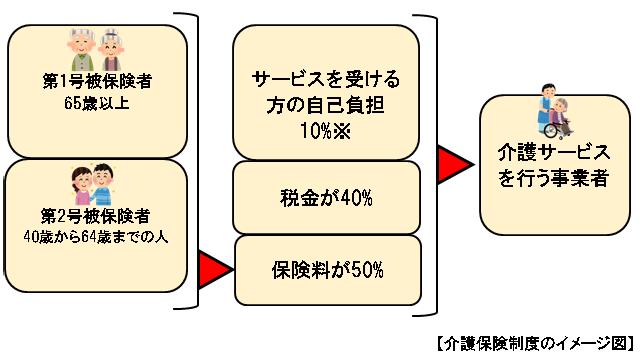介護保険制度のイメージ図
