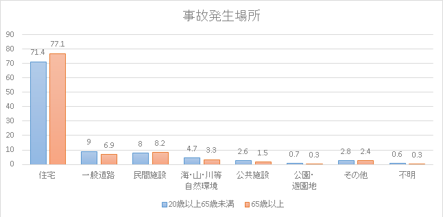 事故発生率 棒グラフ